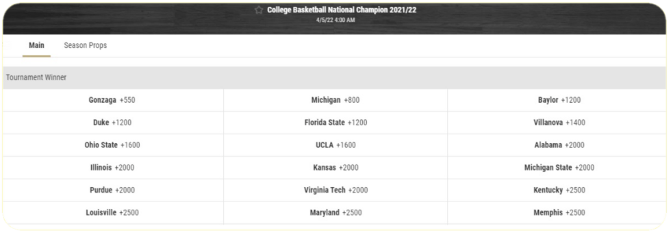 College Basketball Odds